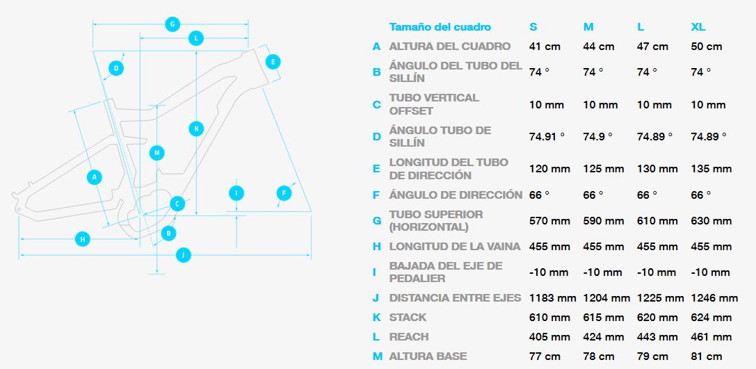 Geometría Haibike Allmountain 2.0
