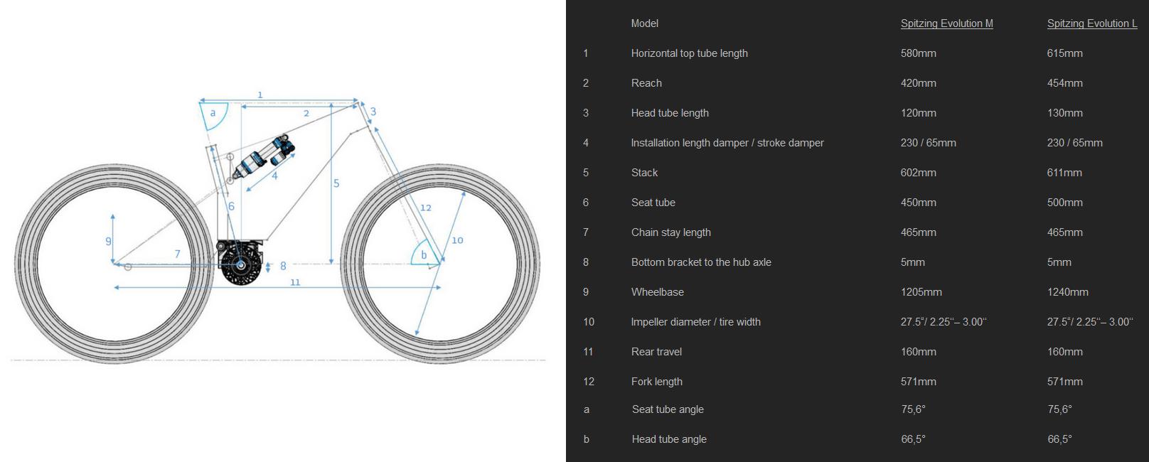 Geometría M1 Spitzing Evolution