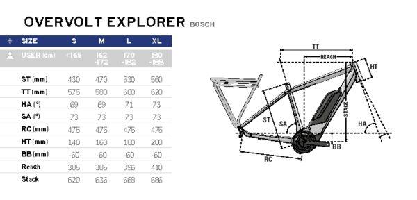 Lapierre Overvolt Explorer 7.5 Bosch 2021