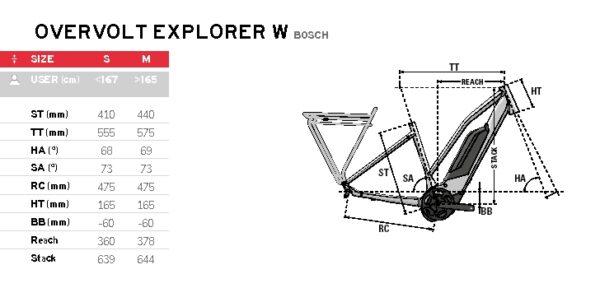 Lapierre Overvolt Explorer 7.5 Women series Bosch 2021